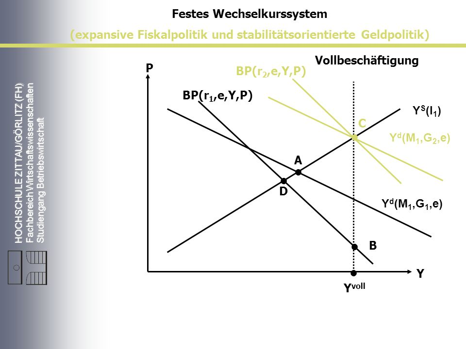 HOCHSCHULE ZITTAU/GÖRLITZ (FH) Fachbereich Wirtschaftswissenschaften Studiengang Betriebswirtschaft Vollbeschäftigung Y S (l 1 ) Y d (M 1,G 2,e) P Y Y voll A BP(r 1,e,Y,P) Festes Wechselkurssystem (expansive Fiskalpolitik und stabilitätsorientierte Geldpolitik) D C B Y d (M 1,G 1,e) BP(r 2,e,Y,P)