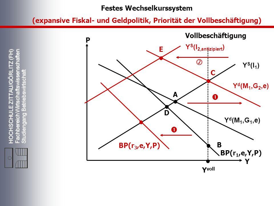 HOCHSCHULE ZITTAU/GÖRLITZ (FH) Fachbereich Wirtschaftswissenschaften Studiengang Betriebswirtschaft Vollbeschäftigung Y S (l 1 ) Y d (M 1,G 2,e) P Y Y voll A BP(r 1,e,Y,P) Festes Wechselkurssystem (expansive Fiskal- und Geldpolitik, Priorität der Vollbeschäftigung) D C B Y d (M 1,G 1,e) BP(r 3,e,Y,P) Y S (l 2,antizipiert ) E