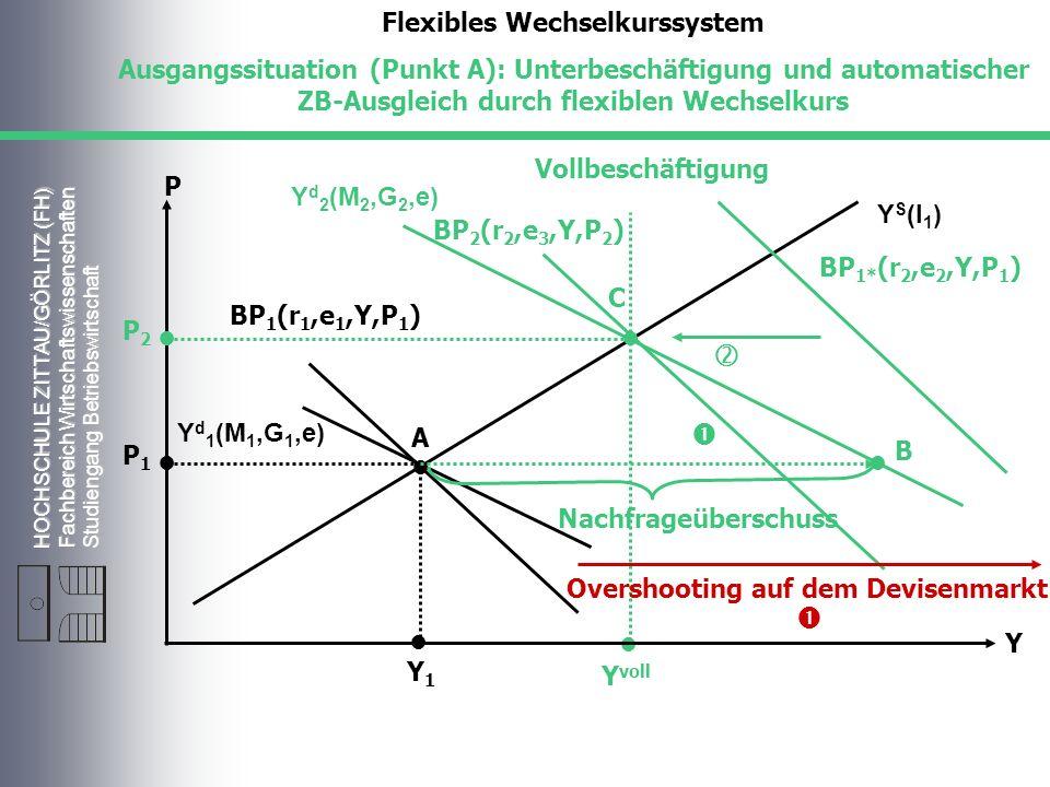 HOCHSCHULE ZITTAU/GÖRLITZ (FH) Fachbereich Wirtschaftswissenschaften Studiengang Betriebswirtschaft Vollbeschäftigung Y S (l 1 ) Y d 1 (M 1,G 1,e) P Y Y voll A BP 1 (r 1,e 1,Y,P 1 ) Flexibles Wechselkurssystem Ausgangssituation (Punkt A): Unterbeschäftigung und automatischer ZB-Ausgleich durch flexiblen Wechselkurs C B P1P1 Y1Y1 P2P2 Y d 2 (M 2,G 2,e) Nachfrageüberschuss BP 1* (r 2,e 2,Y,P 1 ) BP 2 (r 2,e 3,Y,P 2 ) Overshooting auf dem Devisenmarkt