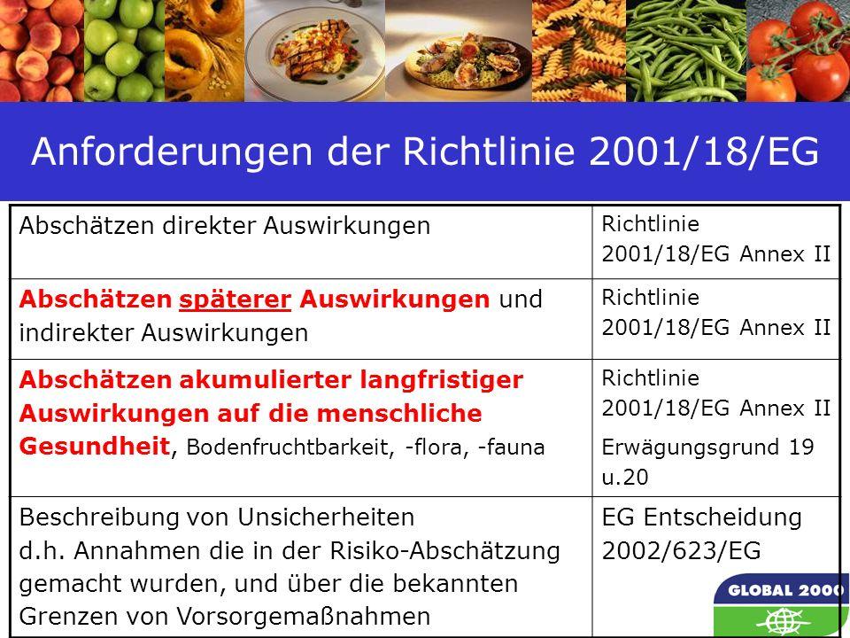 15 Anforderungen der Richtlinie 2001/18/EG Abschätzen direkter Auswirkungen Richtlinie 2001/18/EG Annex II Abschätzen späterer Auswirkungen und indire