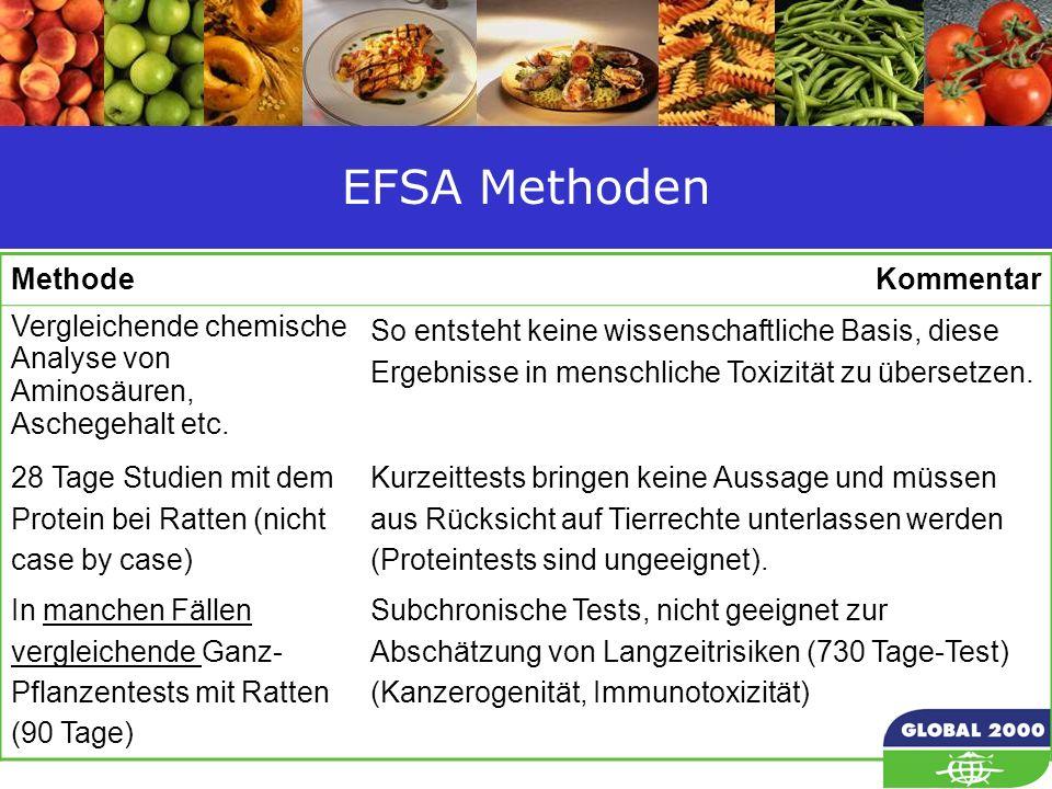 18 EFSA Methoden MethodeKommentar Vergleichende chemische Analyse von Aminosäuren, Aschegehalt etc. So entsteht keine wissenschaftliche Basis, diese E