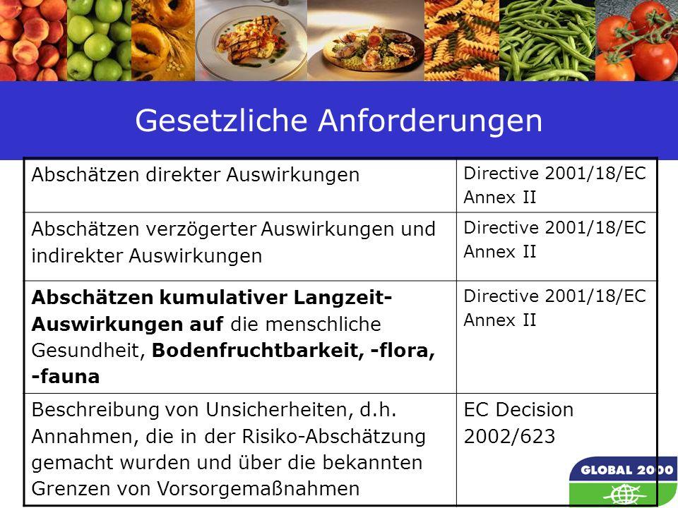 44 Gesetzliche Anforderungen Abschätzen direkter Auswirkungen Directive 2001/18/EC Annex II Abschätzen verzögerter Auswirkungen und indirekter Auswirk