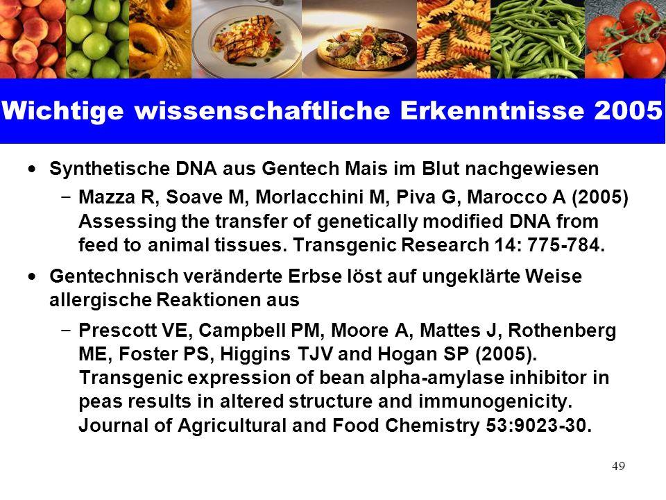 49 Wichtige wissenschaftliche Erkenntnisse 2005 Synthetische DNA aus Gentech Mais im Blut nachgewiesen – Mazza R, Soave M, Morlacchini M, Piva G, Maro