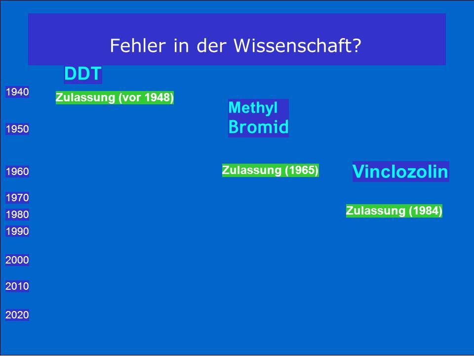 DDT 1940 Zulassung (vor 1948) Methyl Bromid 1950 1960 Zulassung (1965) Vinclozolin 1970 1980 Zulassung (1984) 1990 2000 2010 2020 Fehler in der Wissen