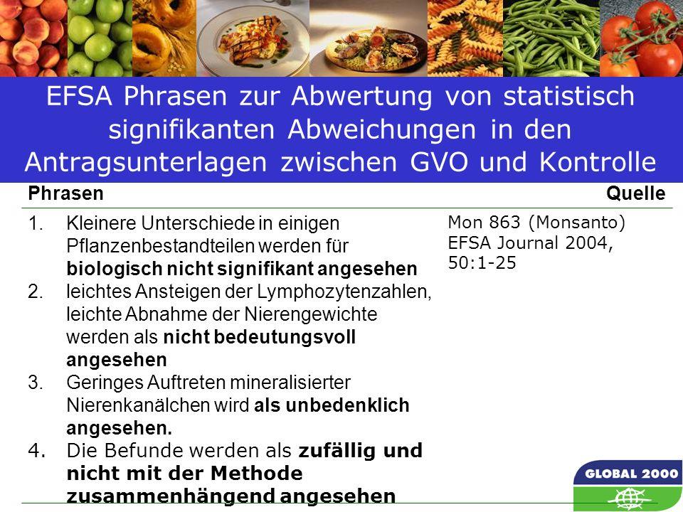 59 Mon 863 (Monsanto) EFSA Journal 2004, 50:1-25 1.Kleinere Unterschiede in einigen Pflanzenbestandteilen werden für biologisch nicht signifikant ange