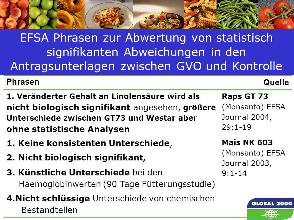 61 EFSA Phrasen zur Abwertung von statistisch signifikanten Abweichungen in den Antragsunterlagen zwischen GVO und Kontrolle Phrasen Quelle 1. Verände