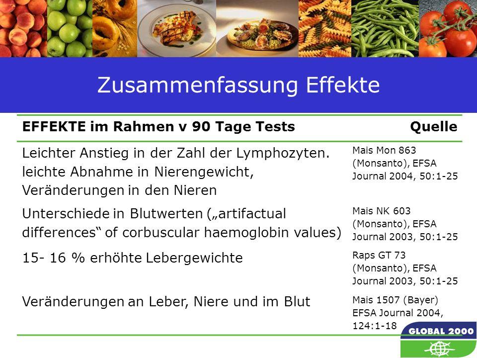 62 Zusammenfassung Effekte EFFEKTE im Rahmen v 90 Tage TestsQuelle Leichter Anstieg in der Zahl der Lymphozyten. leichte Abnahme in Nierengewicht, Ver