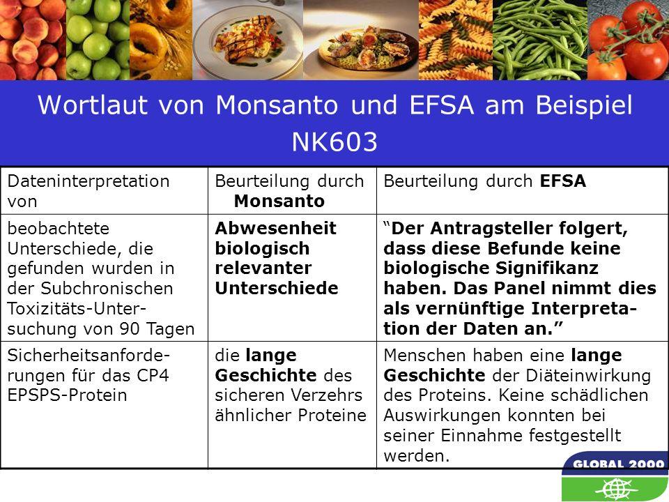 65 Wortlaut von Monsanto und EFSA am Beispiel NK603 Dateninterpretation von Beurteilung durch...Monsanto Beurteilung durch EFSA beobachtete Unterschie