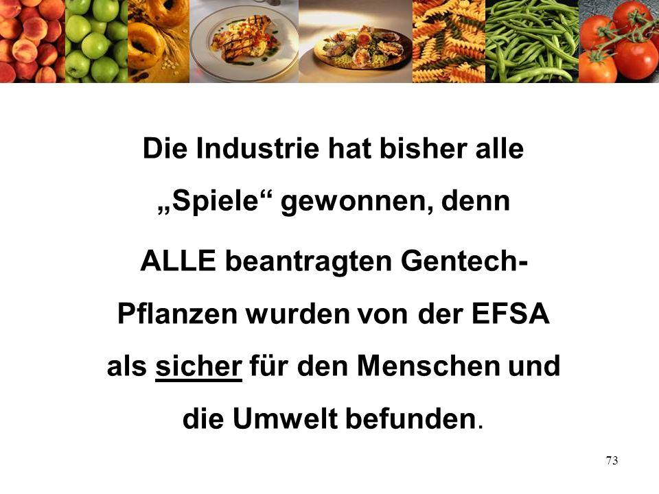 73 Die Industrie hat bisher alle Spiele gewonnen, denn ALLE beantragten Gentech- Pflanzen wurden von der EFSA als sicher für den Menschen und die Umwe