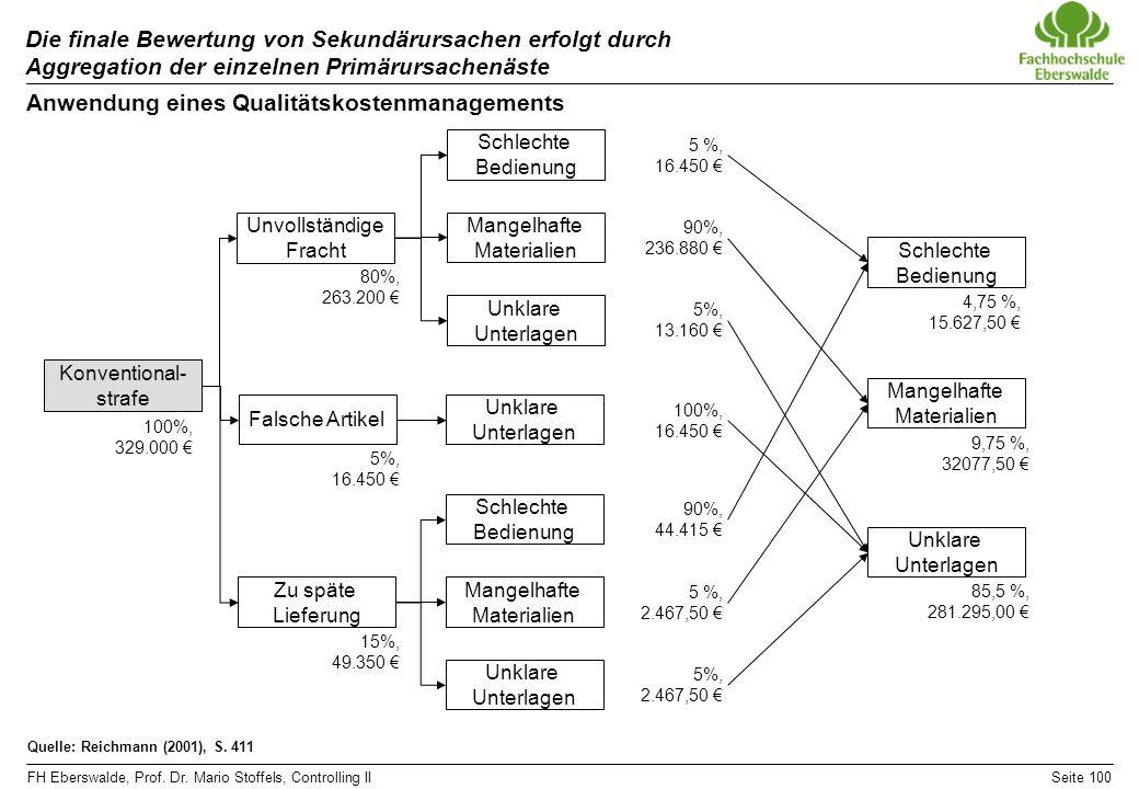 FH Eberswalde, Prof. Dr. Mario Stoffels, Controlling IISeite 100 Die finale Bewertung von Sekundärursachen erfolgt durch Aggregation der einzelnen Pri