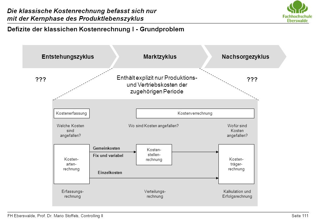 FH Eberswalde, Prof. Dr. Mario Stoffels, Controlling IISeite 111 Die klassische Kostenrechnung befasst sich nur mit der Kernphase des Produktlebenszyk