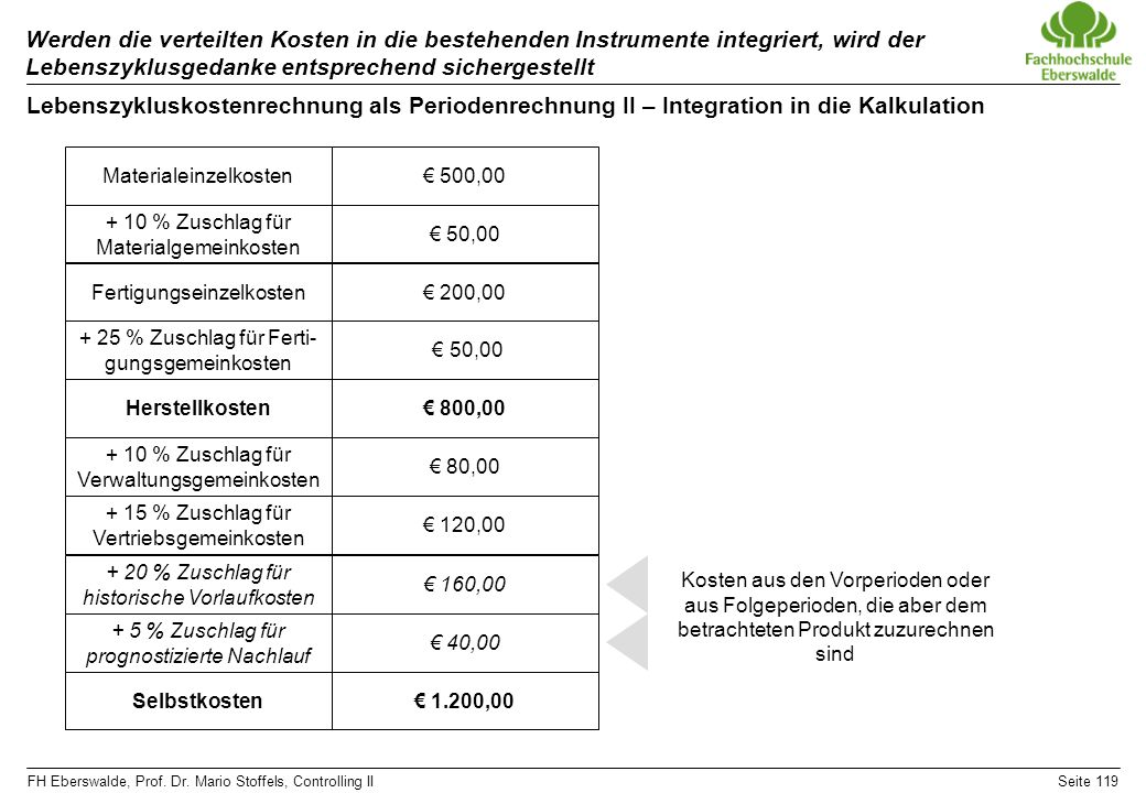 FH Eberswalde, Prof. Dr. Mario Stoffels, Controlling IISeite 119 Werden die verteilten Kosten in die bestehenden Instrumente integriert, wird der Lebe