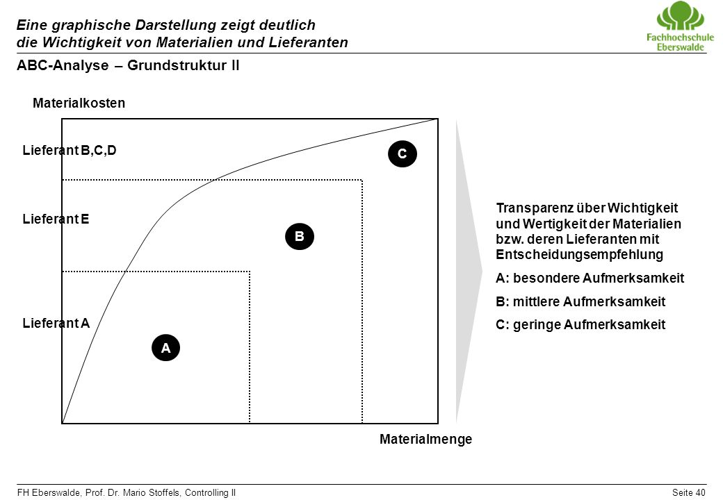FH Eberswalde, Prof. Dr. Mario Stoffels, Controlling IISeite 40 Eine graphische Darstellung zeigt deutlich die Wichtigkeit von Materialien und Liefera