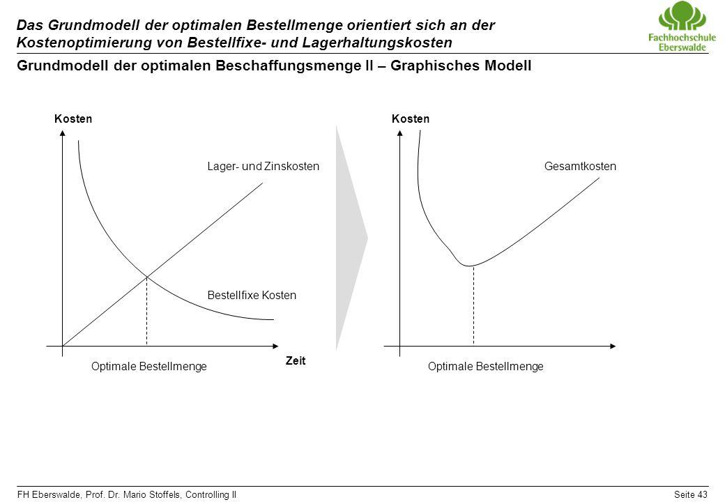 FH Eberswalde, Prof. Dr. Mario Stoffels, Controlling IISeite 43 Das Grundmodell der optimalen Bestellmenge orientiert sich an der Kostenoptimierung vo