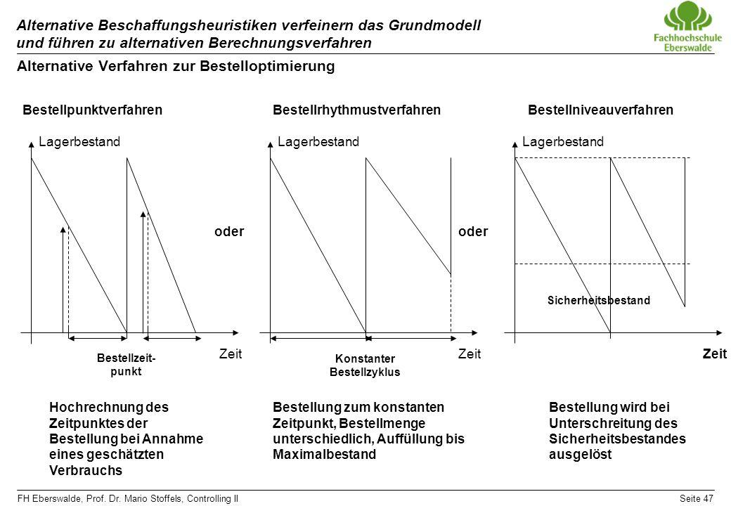 FH Eberswalde, Prof. Dr. Mario Stoffels, Controlling IISeite 47 Alternative Beschaffungsheuristiken verfeinern das Grundmodell und führen zu alternati