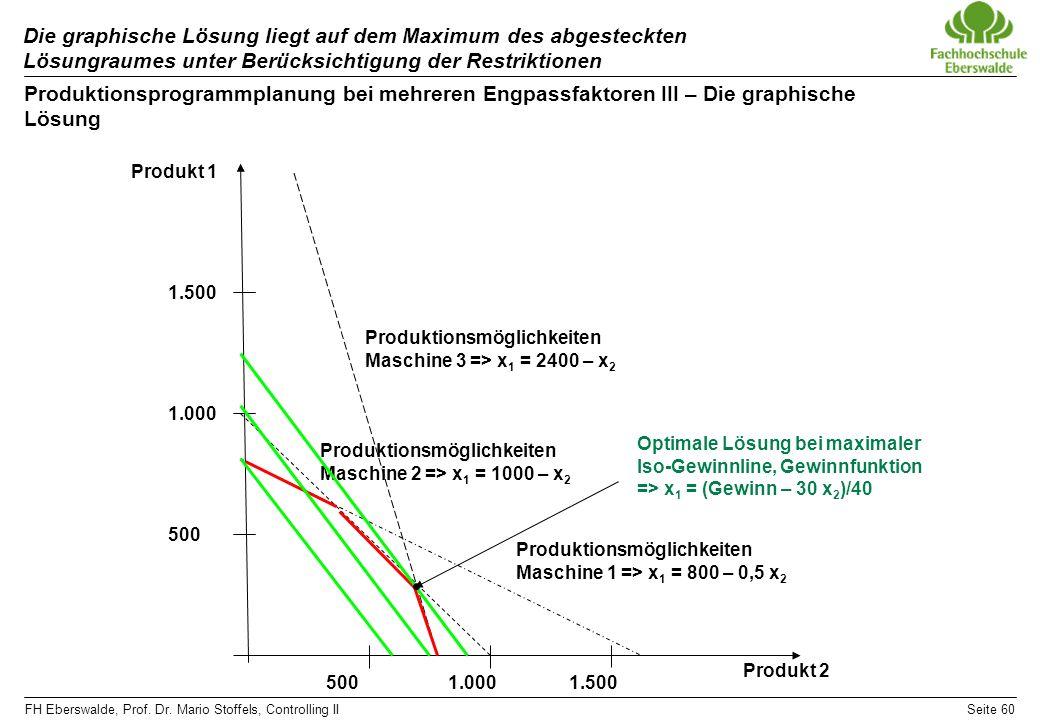 FH Eberswalde, Prof. Dr. Mario Stoffels, Controlling IISeite 60 Die graphische Lösung liegt auf dem Maximum des abgesteckten Lösungraumes unter Berück