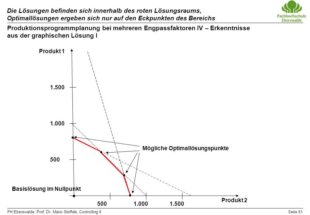 FH Eberswalde, Prof. Dr. Mario Stoffels, Controlling IISeite 61 Die Lösungen befinden sich innerhalb des roten Lösungsraums, Optimallösungen ergeben s