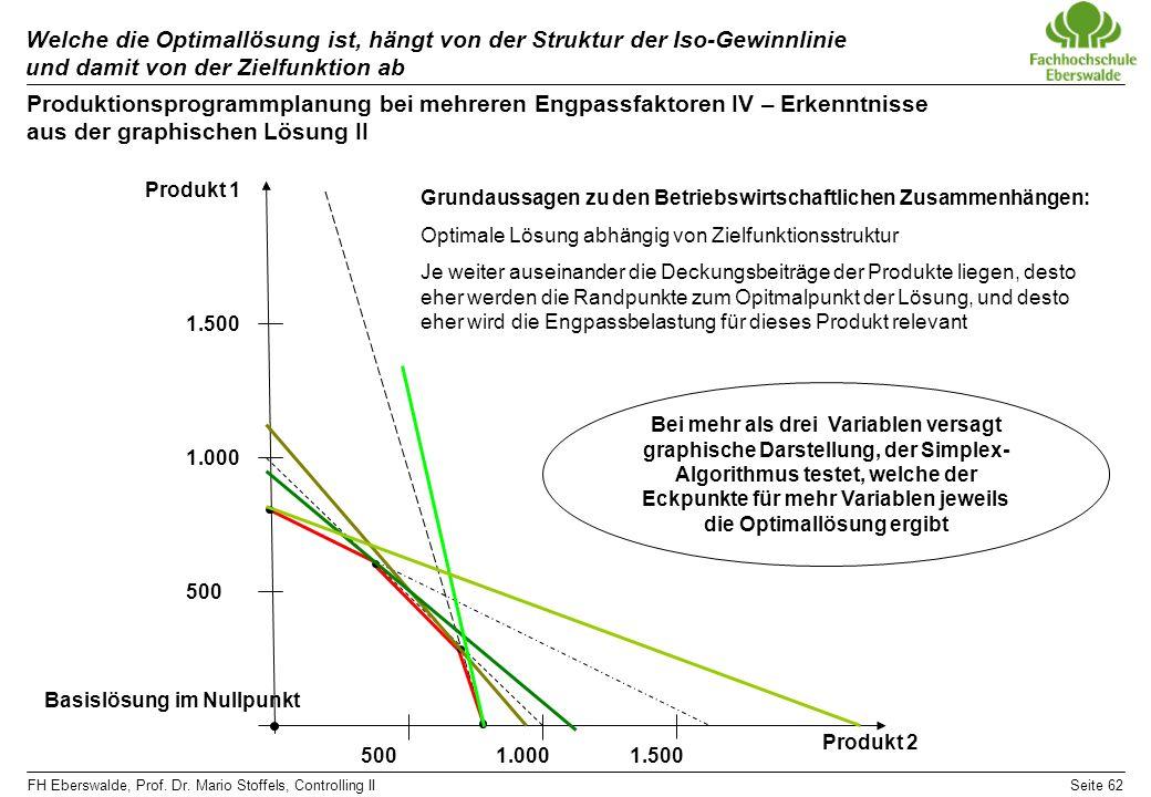 FH Eberswalde, Prof. Dr. Mario Stoffels, Controlling IISeite 62 Welche die Optimallösung ist, hängt von der Struktur der Iso-Gewinnlinie und damit von