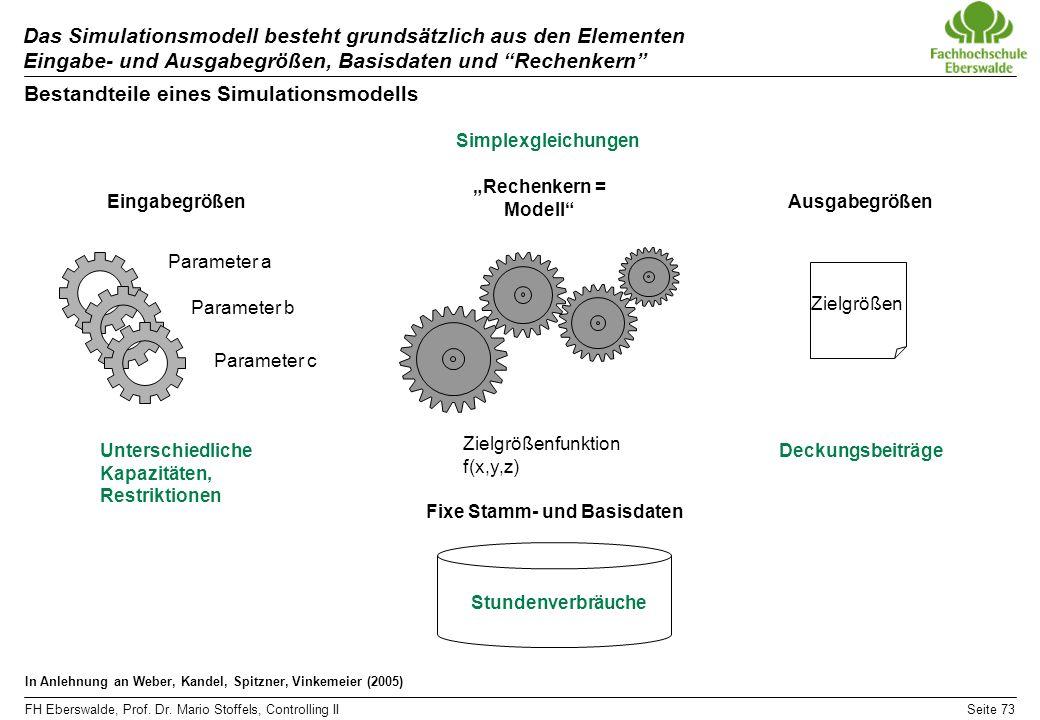FH Eberswalde, Prof. Dr. Mario Stoffels, Controlling IISeite 73 Das Simulationsmodell besteht grundsätzlich aus den Elementen Eingabe- und Ausgabegröß