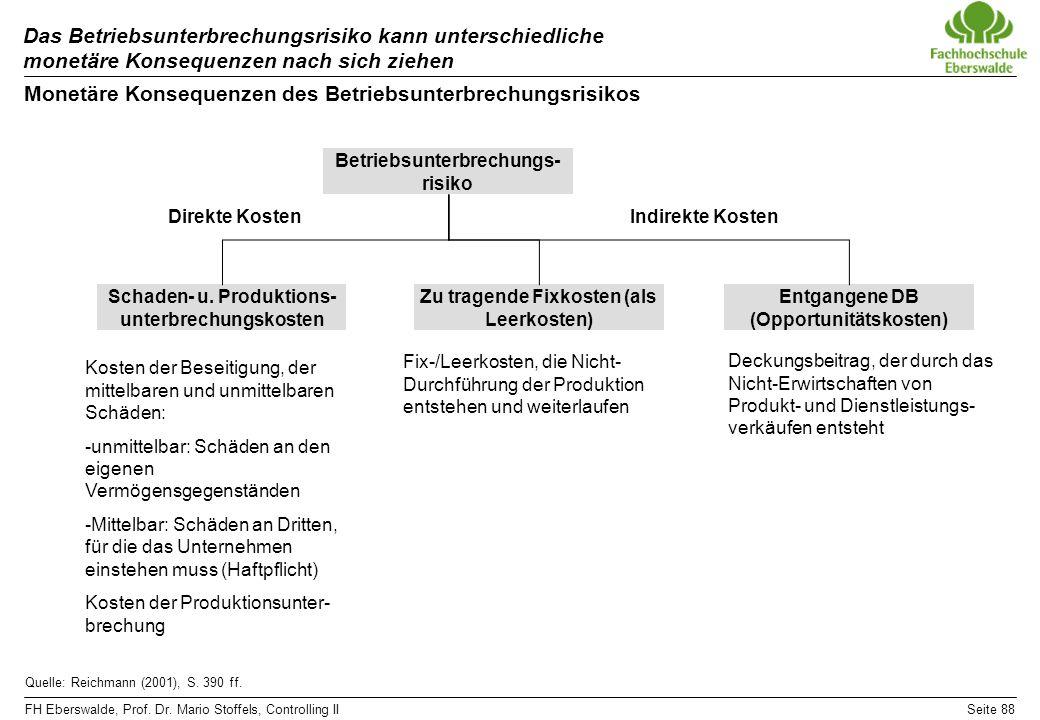 FH Eberswalde, Prof. Dr. Mario Stoffels, Controlling IISeite 88 Das Betriebsunterbrechungsrisiko kann unterschiedliche monetäre Konsequenzen nach sich