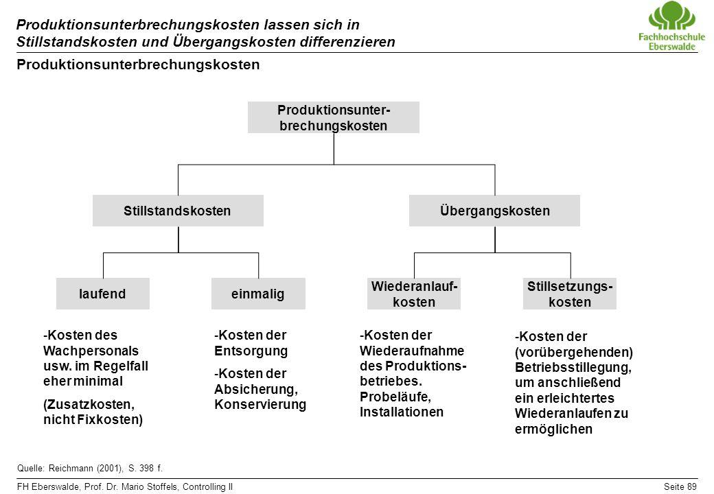 FH Eberswalde, Prof. Dr. Mario Stoffels, Controlling IISeite 89 Produktionsunterbrechungskosten lassen sich in Stillstandskosten und Übergangskosten d