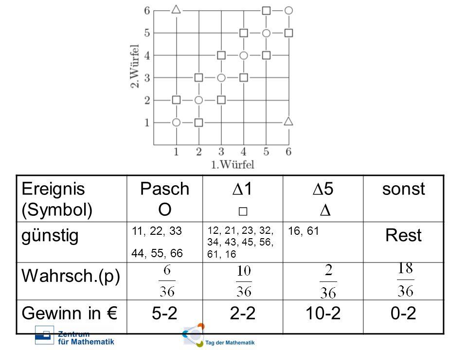Ereignis (Symbol) Pasch O 1 5 sonst günstig 11, 22, 33 44, 55, 66 12, 21, 23, 32, 34, 43, 45, 56, 61, 16 16, 61 Rest Wahrsch.(p) Gewinn in 5-22-210-20