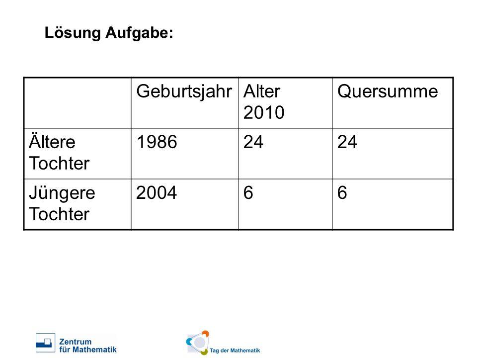 Lösung Aufgabe: GeburtsjahrAlter 2010 Quersumme Ältere Tochter 198624 Jüngere Tochter 200466