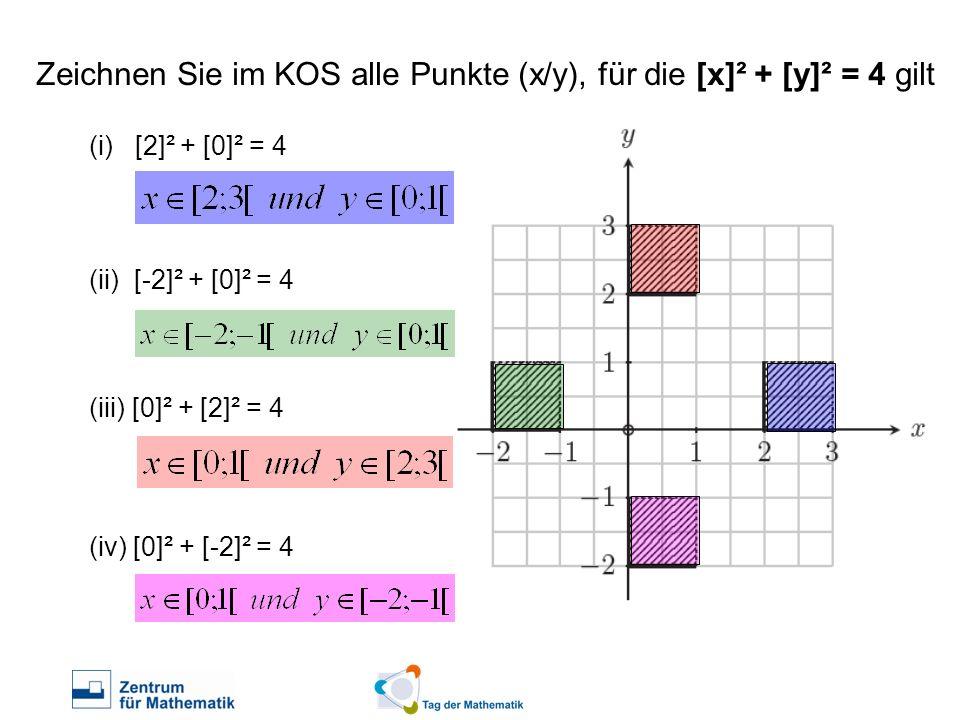 Zeichnen Sie im KOS alle Punkte (x/y), für die [x]² + [y]² = 4 gilt (i) [2]² + [0]² = 4 (ii) [-2]² + [0]² = 4 (iii) [0]² + [2]² = 4 (iv) [0]² + [-2]²