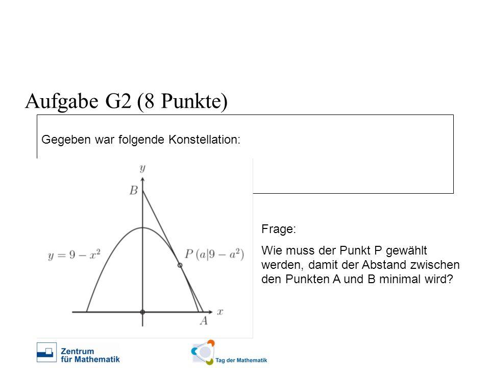 Lösung: (1)Gleichung der Tangenten aufstellen (2)Achsenschnittpunkte bestimmen (3)Länge der Strecke AB in Abhängigkeit von Punkt P als Funktion darstellen (4)Minimum der Funktion suchen