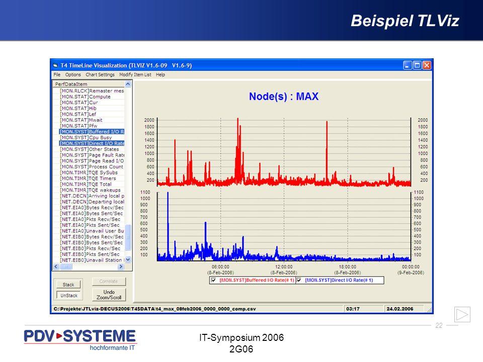 22 IT-Symposium 2006 2G06 Beispiel TLViz