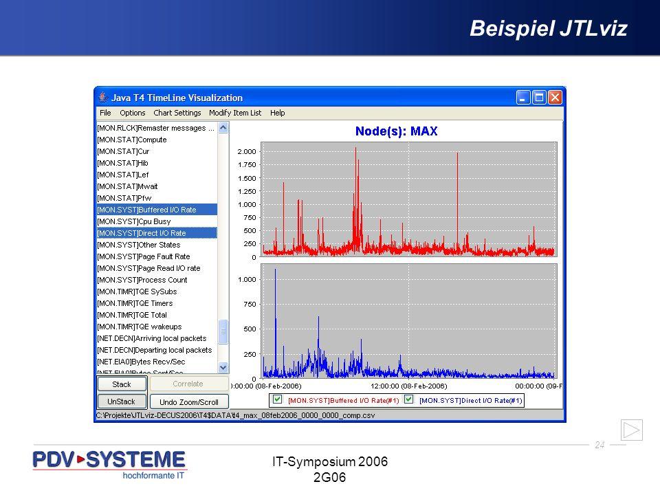 24 IT-Symposium 2006 2G06 Beispiel JTLviz