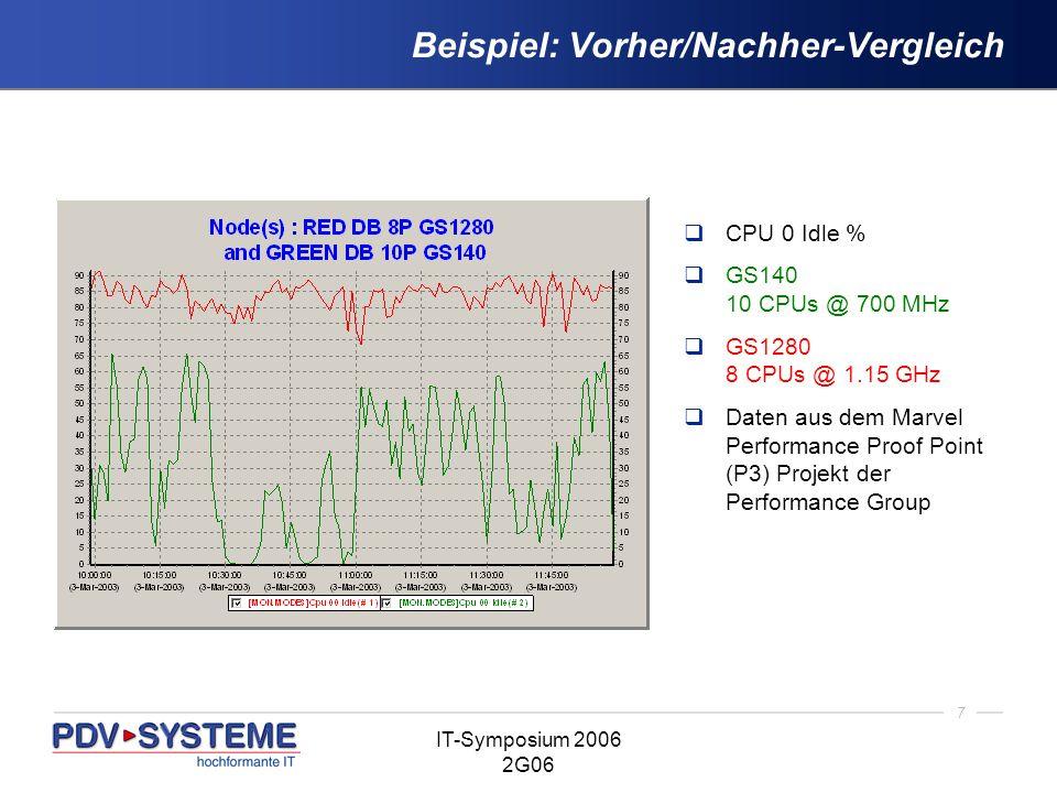 7 IT-Symposium 2006 2G06 Beispiel: Vorher/Nachher-Vergleich CPU 0 Idle % GS140 10 CPUs @ 700 MHz GS1280 8 CPUs @ 1.15 GHz Daten aus dem Marvel Perform