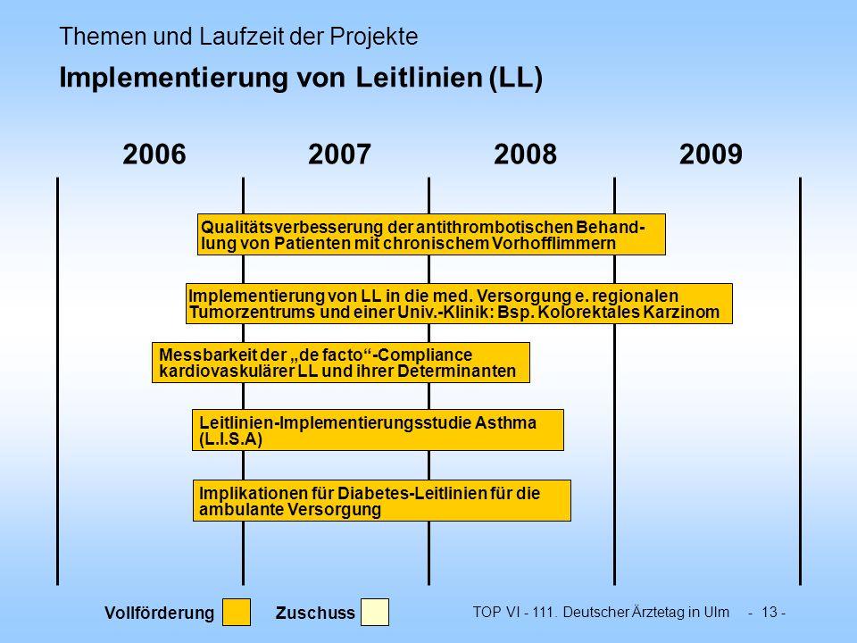TOP VI - 111. Deutscher Ärztetag in Ulm - 13 - 2006200720082009 Themen und Laufzeit der Projekte Implementierung von Leitlinien (LL) Qualitätsverbesse