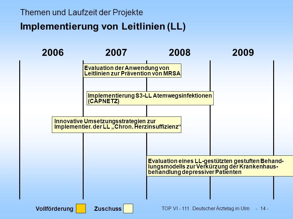 TOP VI - 111. Deutscher Ärztetag in Ulm - 14 - 2006200720082009 Themen und Laufzeit der Projekte Implementierung von Leitlinien (LL) Evaluation der An
