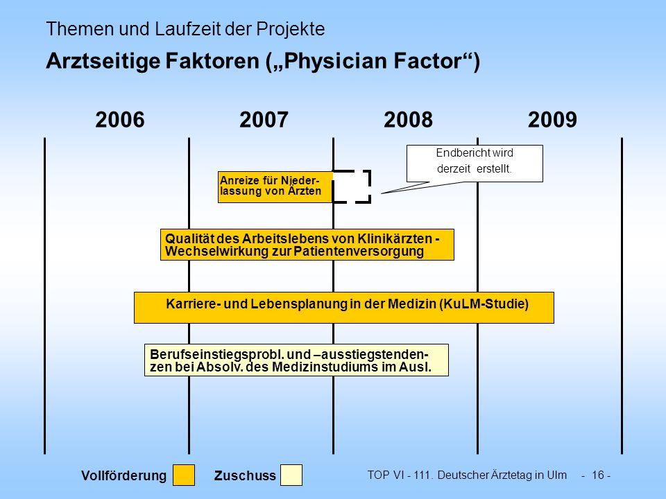 TOP VI - 111. Deutscher Ärztetag in Ulm - 16 - 2006200720082009 Anreize für Nieder- lassung von Ärzten Qualität des Arbeitslebens von Klinikärzten - W