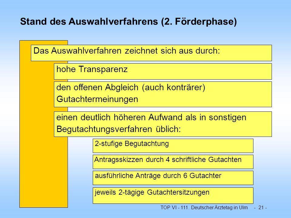TOP VI - 111. Deutscher Ärztetag in Ulm - 21 - Stand des Auswahlverfahrens (2. Förderphase) Das Auswahlverfahren zeichnet sich aus durch: hohe Transpa