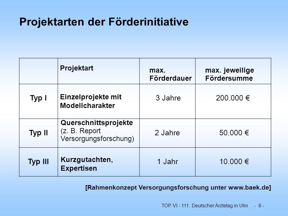 TOP VI - 111. Deutscher Ärztetag in Ulm - 6 - Projektarten der Förderinitiative Projektart max. Förderdauer max. jeweilige Fördersumme Typ I Einzelpro