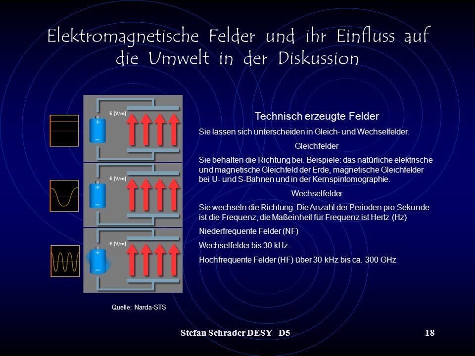 Stefan Schrader DESY - D5 -17 Elektromagnetische Felder und ihr Einfluss auf die Umwelt in der Diskussion B Erde ~ 40 µT Magnetische Flussdichte der E