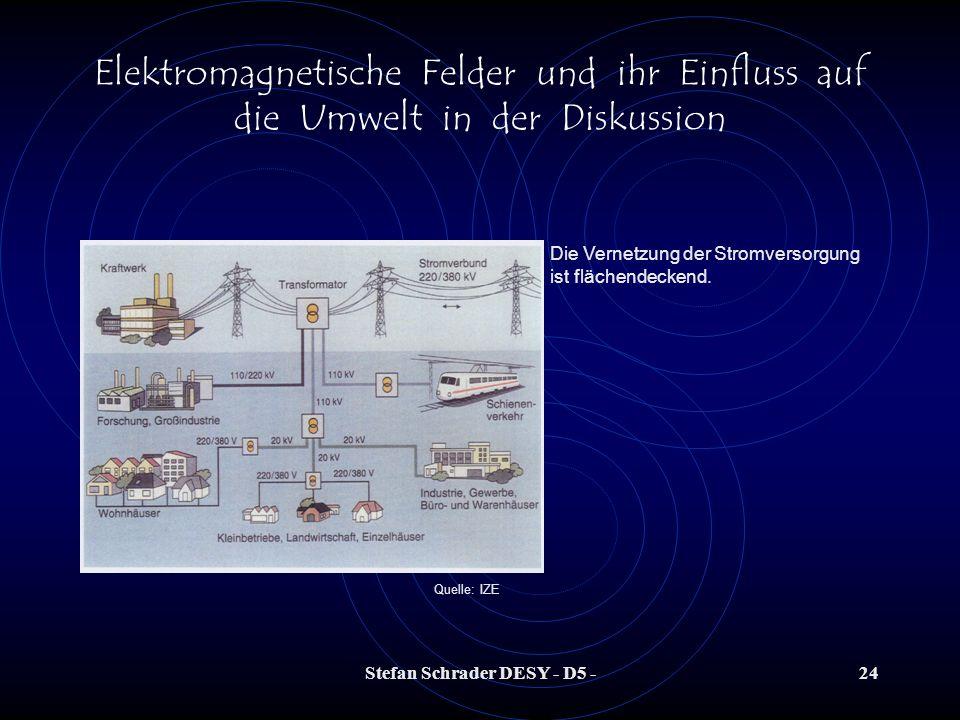 Stefan Schrader DESY - D5 -23 Elektromagnetische Felder und ihr Einfluss auf die Umwelt in der Diskussion Wichtiges Frequenzspektrum nicht ionisierend