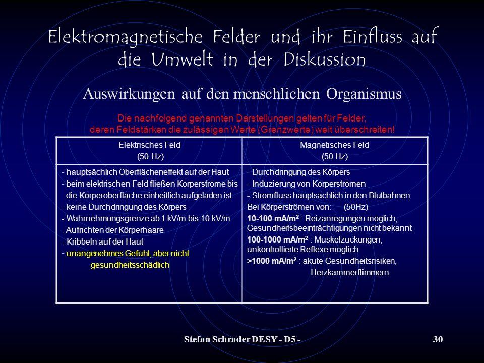 Stefan Schrader DESY - D5 -29 Elektromagnetische Felder und ihr Einfluss auf die Umwelt in der Diskussion Persönliche Meinung des Vortragenden: Ich ha