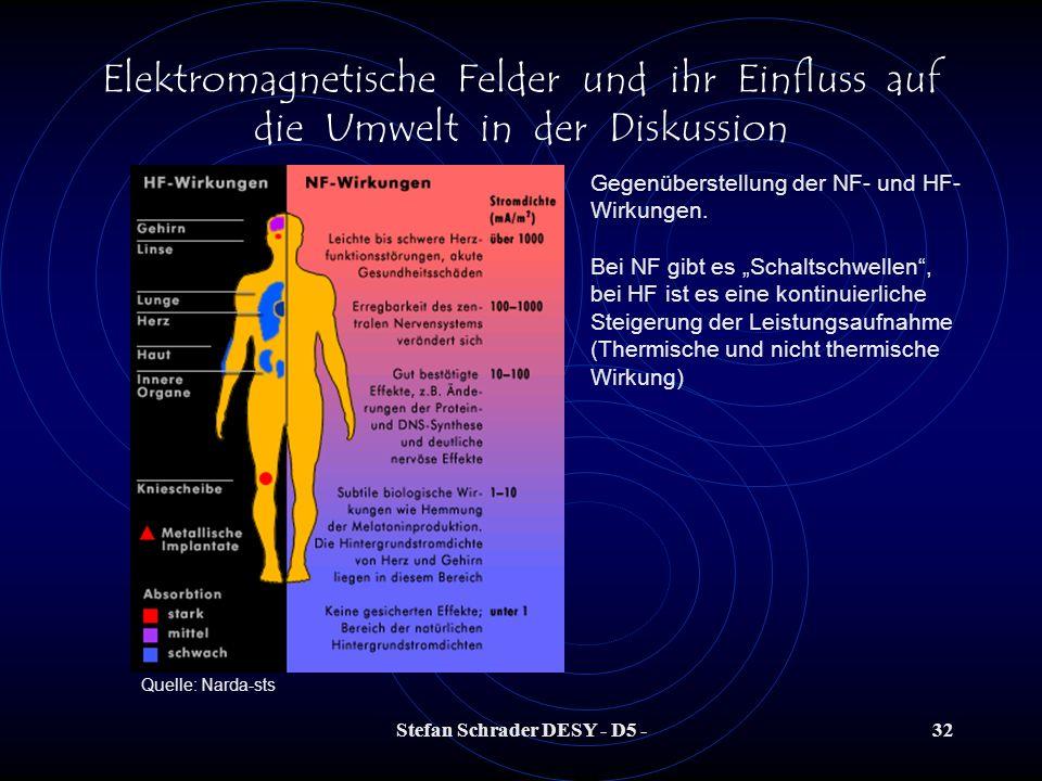 Stefan Schrader DESY - D5 -31 Elektromagnetische Felder und ihr Einfluss auf die Umwelt in der Diskussion HF-Feld Wirkungsweise: - Aus- und Umrichtung