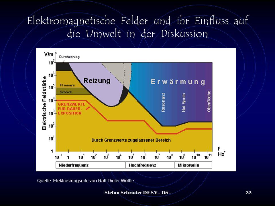 Stefan Schrader DESY - D5 -32 Elektromagnetische Felder und ihr Einfluss auf die Umwelt in der Diskussion Quelle: Narda-sts Gegenüberstellung der NF-