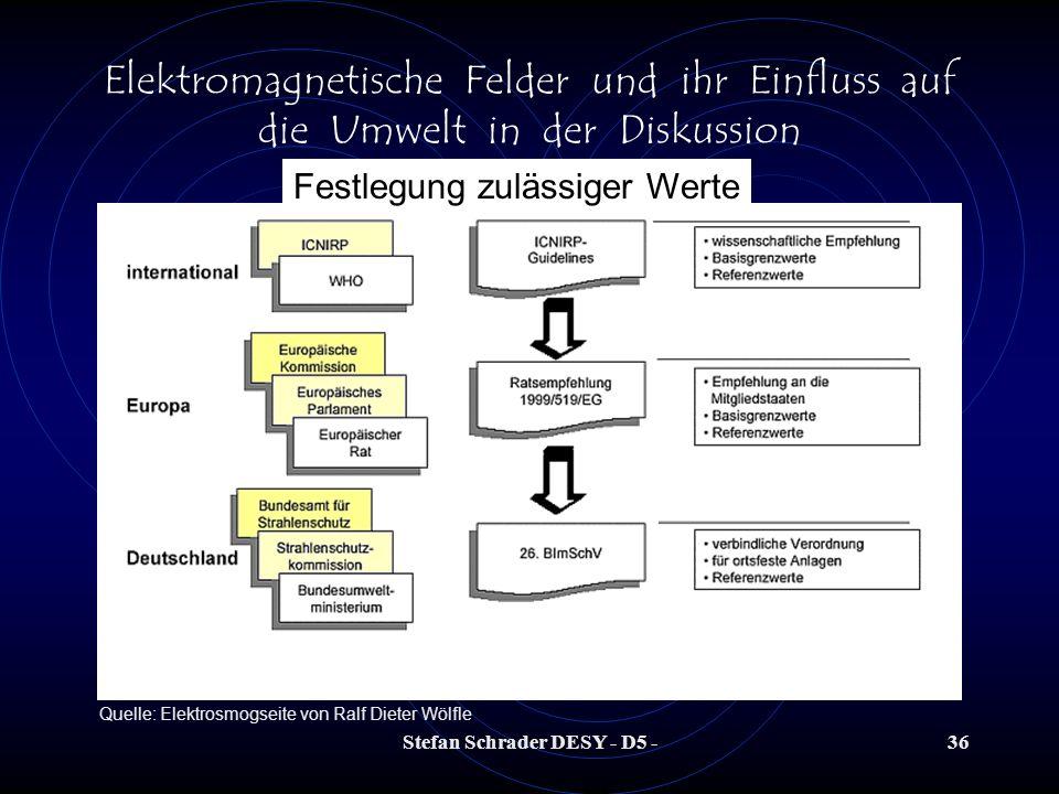 Stefan Schrader DESY - D5 -35 Elektromagnetische Felder und ihr Einfluss auf die Umwelt in der Diskussion Festlegung zulässiger Werte Bereits im Jahre