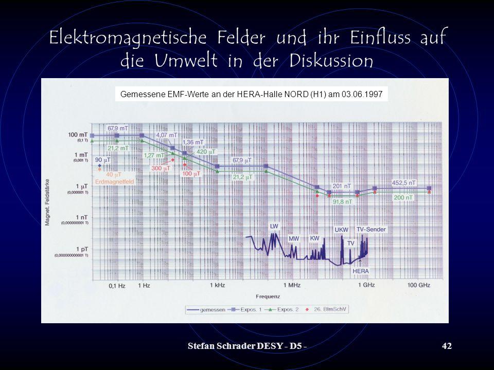 Stefan Schrader DESY - D5 -41 Elektromagnetische Felder und ihr Einfluss auf die Umwelt in der Diskussion Was messen wir überhaupt im Vergleich zu den