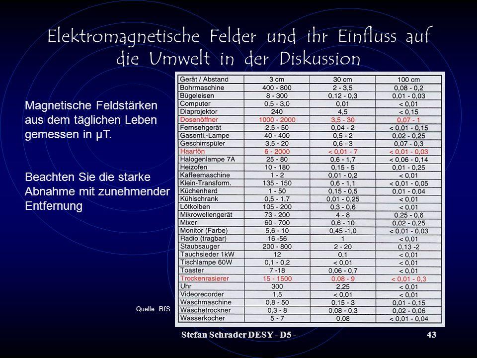 Stefan Schrader DESY - D5 -42 Elektromagnetische Felder und ihr Einfluss auf die Umwelt in der Diskussion Gemessene EMF-Werte an der HERA-Halle NORD (