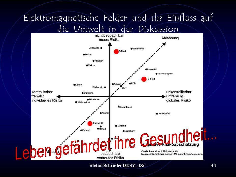 Stefan Schrader DESY - D5 -43 Elektromagnetische Felder und ihr Einfluss auf die Umwelt in der Diskussion Magnetische Feldstärken aus dem täglichen Le