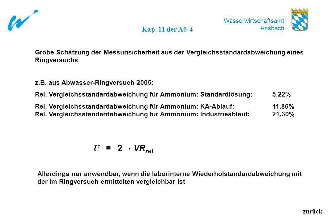Wasserwirtschaftsamt Ansbach zurück Kap. 11 der A0-4 Grobe Schätzung der Messunsicherheit aus der Vergleichsstandardabweichung eines Ringversuchs z.B.