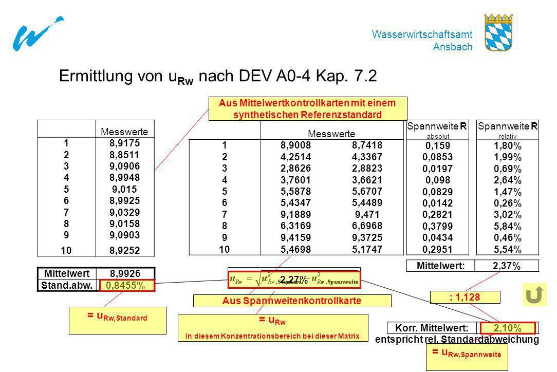 Wasserwirtschaftsamt Ansbach Ermittlung von u Rw nach DEV A0-4 Kap. 7.2 Messwerte 18,9175 28,8511 39,0906 48,9948 59,015 68,9925 79,0329 89,0158 99,09