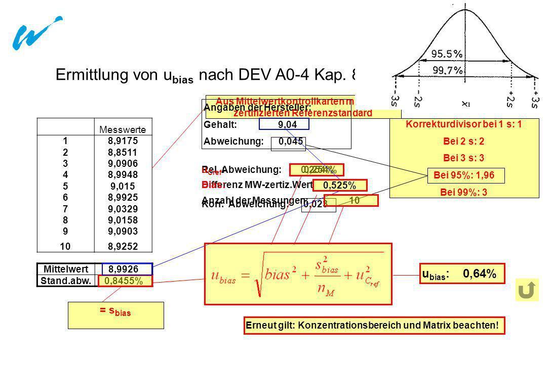 Wasserwirtschaftsamt Ansbach Ermittlung von u bias nach DEV A0-4 Kap. 8.1 Messwerte 18,9175 28,8511 39,0906 48,9948 59,015 68,9925 79,0329 89,0158 99,