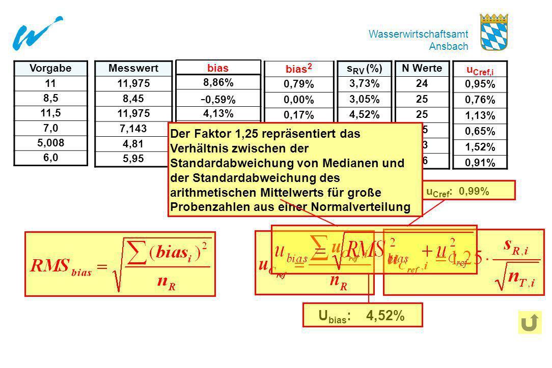 Wasserwirtschaftsamt Ansbach Abweichung 8,86% - 0,59% 4,13% 2,04% - 3,95% - 0,83% Vorgabe 11 8,5 11,5 7,0 5,008 6,0 Messwert 11,975 8,45 11,975 7,143